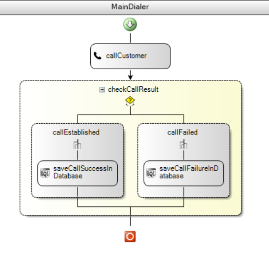 3CX Call Flow Designer  What's in store for V16
