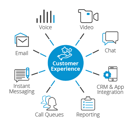 contact center solution customer experience