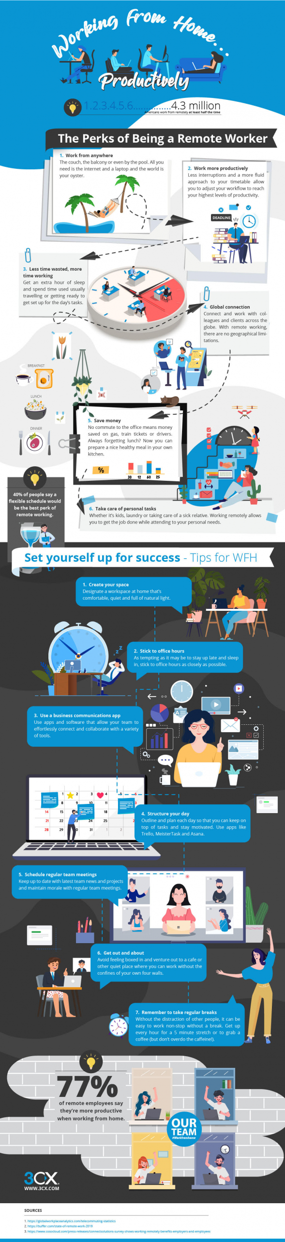 tips for working remotely infographic