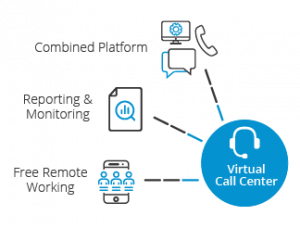 virtual call center graphic