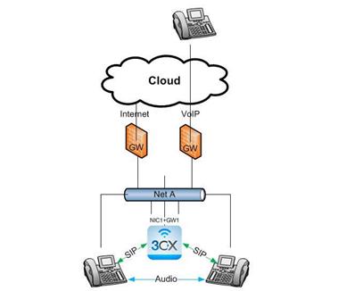 Multiple Internet Gateways