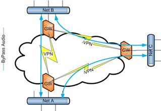 Public Network - VPN