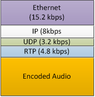 Ethernet packet