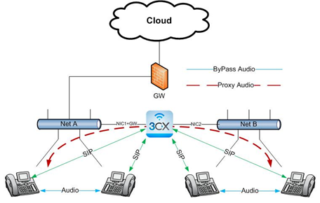 Segregated VoIP network