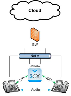 Simple Network