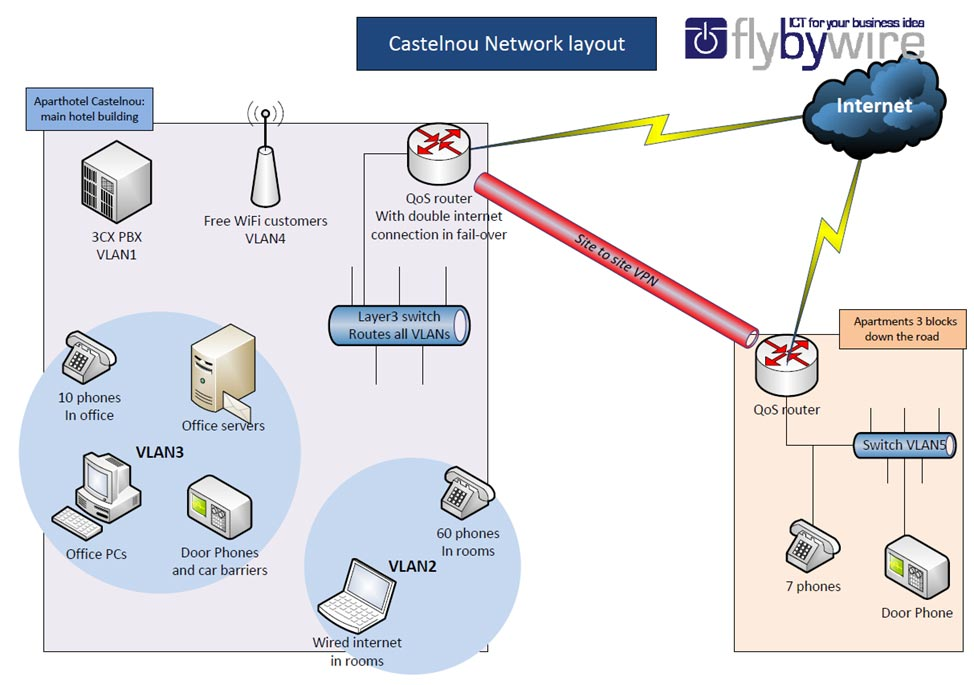Castelnou Network Layout with 3CX Phone System